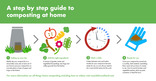 11. Love Food Hate Waste Home Composting Toolkit- Composting Infographic