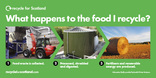 Recycle for Scotland local authority food waste collection transformation poster - landscape